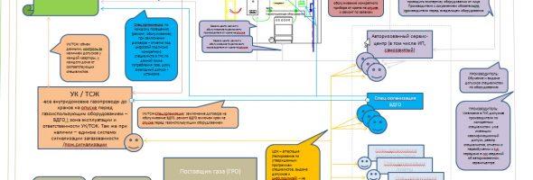 Система обеспечения безопасности в ЖКХ 2020 — перспективная модель к обсуждению