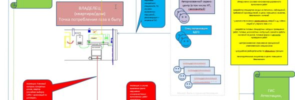 Система обеспечения безопасности в ЖКХ 2020 — этап 2 — подсистема контроля/надзора