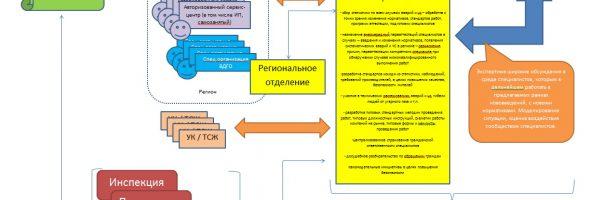 Система обеспечения безопасности в ЖКХ 2020 — этап 3 — разработка нормативов, законов в технических областях